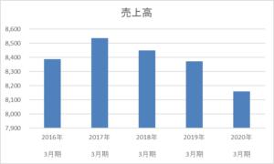 ベリテ5年間の売上高推移