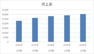イートアンドの売上高5年間推移