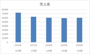 サンリオの5年間の売上高推移