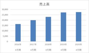 ヤーマンの5年間の売上高推移