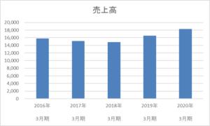 ジャパンフーズの売上高5年間の推移