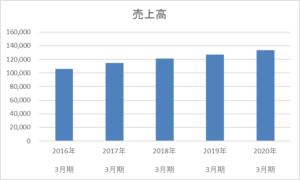 ハローズの5年間の売上高推移