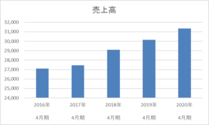 テンポスホールディングスの5年間の売上高推移