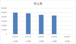 青森銀行の5年間の売上高推移
