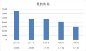 秋田銀行の最終利益5年間の推移