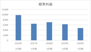 秋田銀行の経常利益5年間の推移