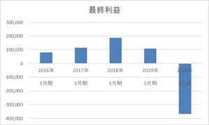 武田薬品工業の5年間の最終利益推移