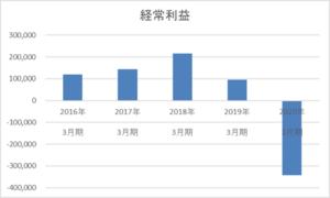 武田薬品工業の5年間の経常利益推移