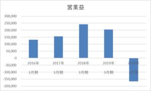 武田薬品工業の5年間の営業利益推移