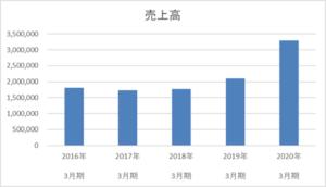 武田薬品工業の5年間の売上高推移