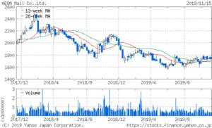 イオンモールの株価は下落傾向!