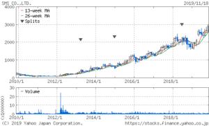エス・エム・エスの株価は10年間で株価が急騰している有望株