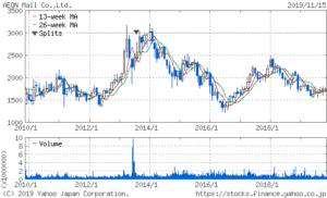 イオンモールの10年株価チャート