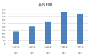 串カツ田中の5年間の最終利益推移