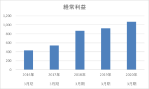 力の源ホールディングスの5年間の経常利益推移