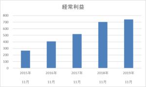 串カツ田中の5年間の経常利益推移