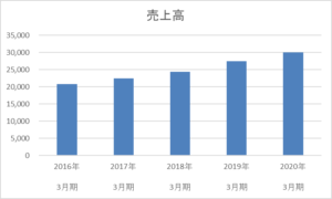 力の源ホールディングスの5年間の売上高推移