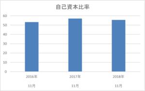 串カツ田中の3年間の自己資本比率