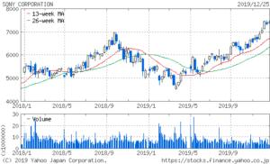 ソニー2年間の株価
